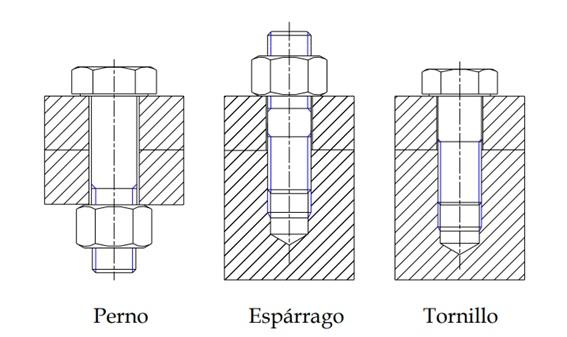 Elementos de sujeción: perno, espárragos y tornillo