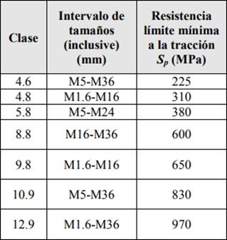 Código ISO y tamaños